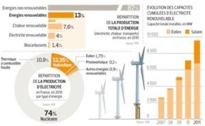 Ontwikkeling van duurzame energie in Frankrijk