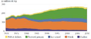Primaire energiebronnen in Fankrijk