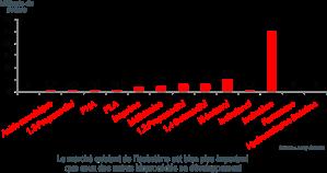 De enorme markt voor isobutaan in vergelijking met andere chemische bouwstenen waarvoor bioprocedé's momenteel in ontwikkeling zijn (Bron: Global Bioenergies)