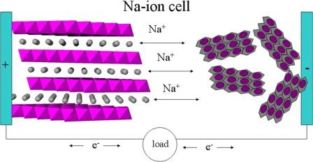 Sodium-ion cel. Bron: Kim et al. (2012)