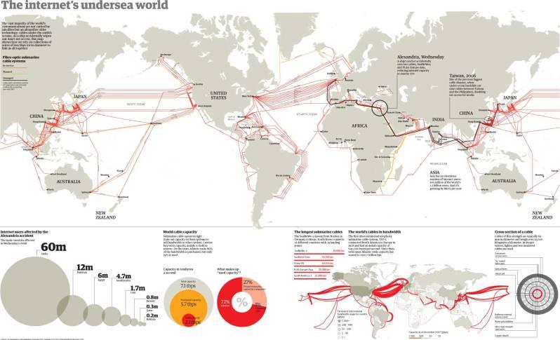 Het wereldwijde glasvezelnetwerk onder water