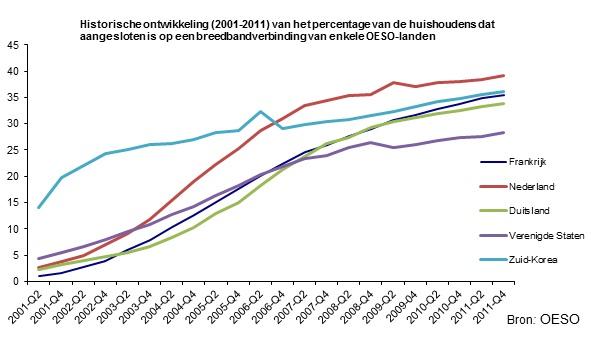 internet in aantal oeso-landen
