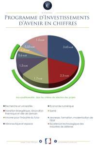 Onderverdeling van de investeringen PAI.