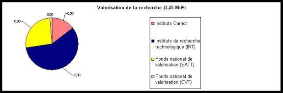Doelstelling valorisatie in Frankrijk