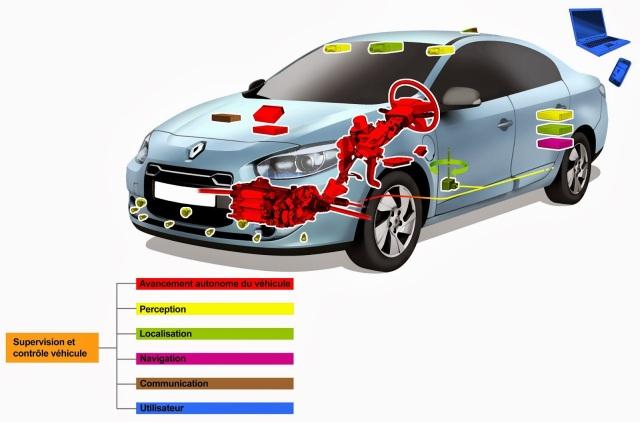 Het systeem van camera's en sensoren in de Renault ZE
