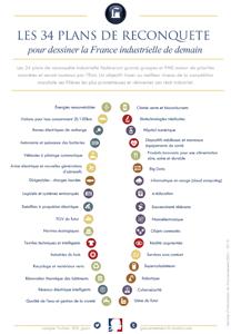 De 34 Franse industriesectoren van het Plan Montebourg