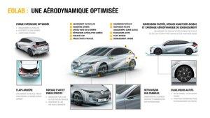 Eolab, demonstratiemodel Renault