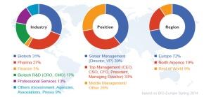 Statistieken deelnemers Bio Europe 2014