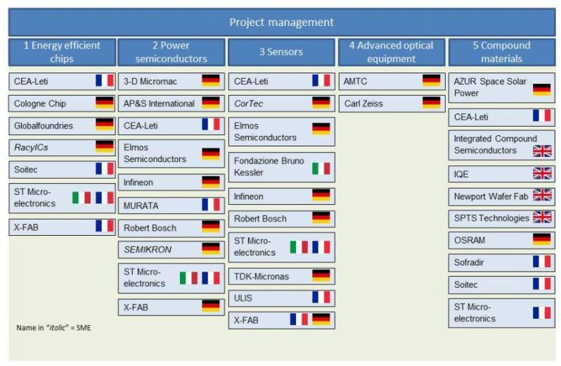 Nano 2022 Deelnemende partijen uit 4 lidstaten