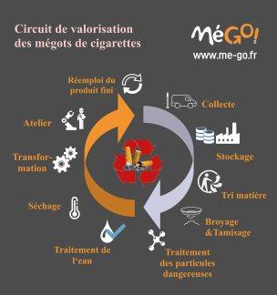 circuit-valorisation-Me--GO