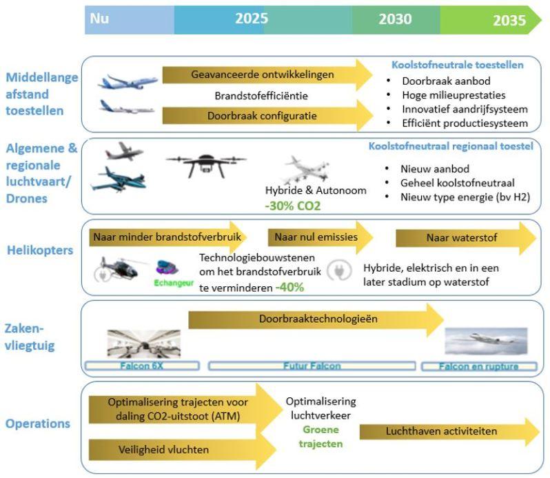 Plan luchtvaart